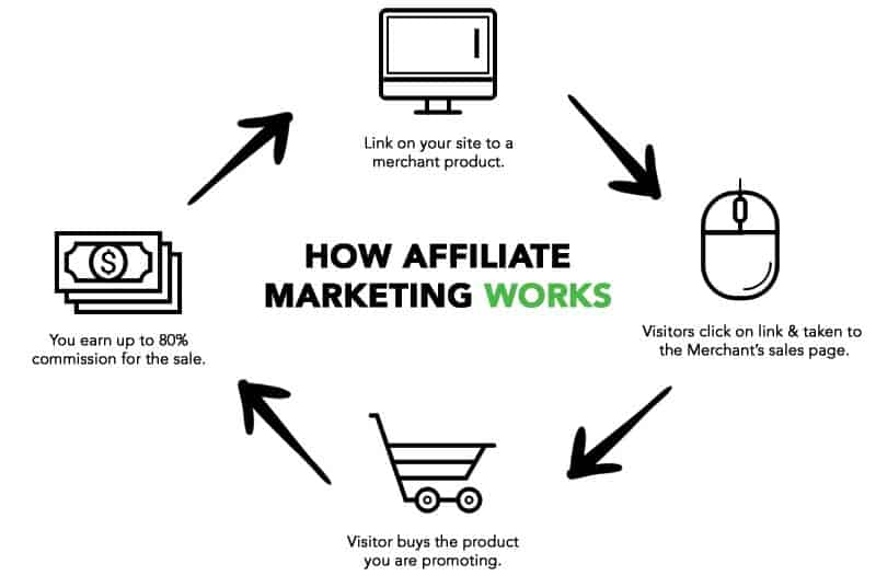 how affilaite marketing works