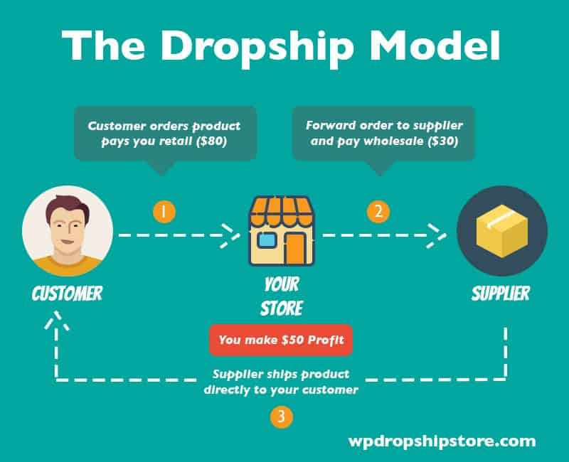Drop shipping jewelry business style guru fashion for Drop shipping jewelry business