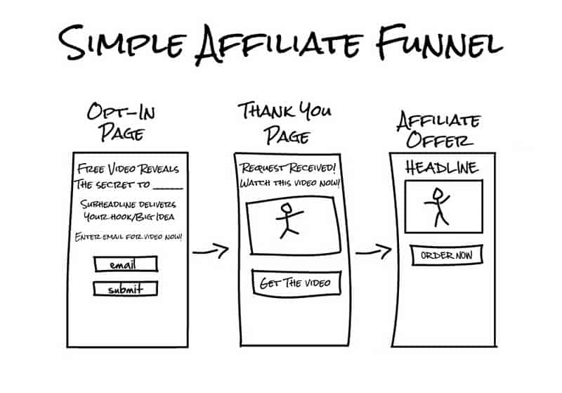 sales funnel for affiliate marketing